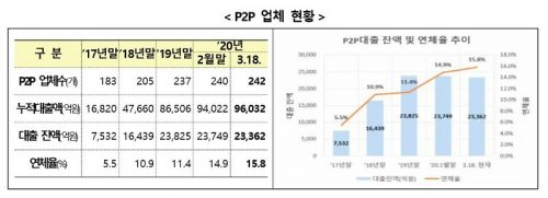 P2P대출 연체율 증가에 금융당국 '소비자경보' 발령