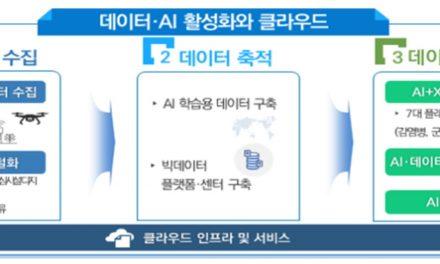 클라우드 산업 활성화 위해 정부가 내놓은 전략