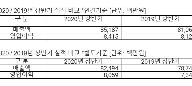 안랩, 상반기 매출 852억원, 영업이익 84억원