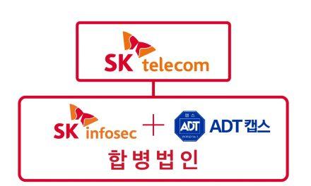 SKT 자회사 'ADT캡스·SK인포섹' 합병…대규모 융합보안 전문기업 내년 출범
