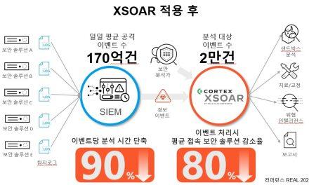 """""""SOAR 구축했더니 보안이벤트 분석시간 최대 90% 단축"""""""