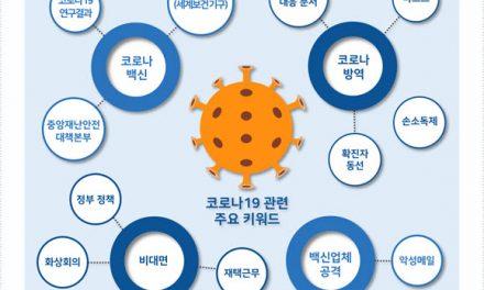 포스트 코로나 시대 발생 가능한 사이버위협은….2021년 5대 보안위협 전망