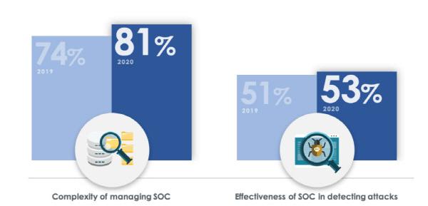 """""""SOC 운영관리 복잡성·비용 증가가 XDR·SOAR 등 보안자동화 기술 투자 견인"""""""